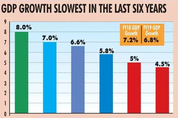 Gdp growth seen slipping to 11 yr low of 5pc this fiscal